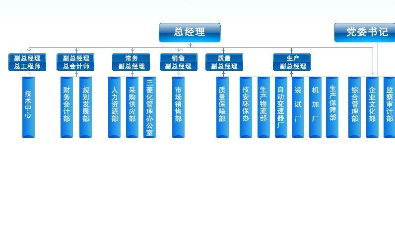 聚美优品的组织结构流程图