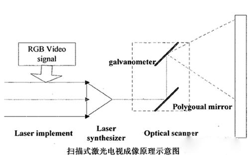 从而最终将图像显示在屏幕上,再配以伴音构成电视接收机.