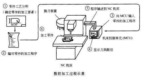 在数控车床加工中,加工路线的确定一般要遵循以下几