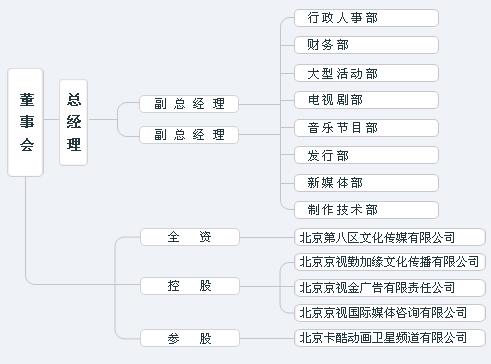 京视传媒的组织结构