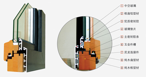 铝包木窗的主要受力结构为隔热断桥铝合金铝木门窗所选用的木材是生长