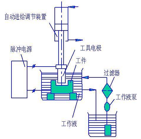 电火花加工是不断放电蚀除金属的过程.