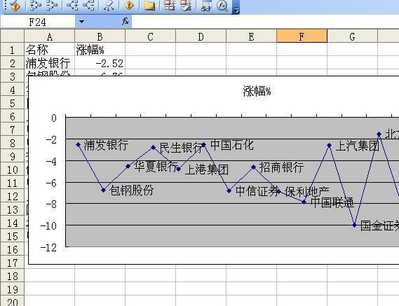 WPSEXCEL问题绘制表格折线,把Y轴有正CAD绘制注意事项布局图平面图片