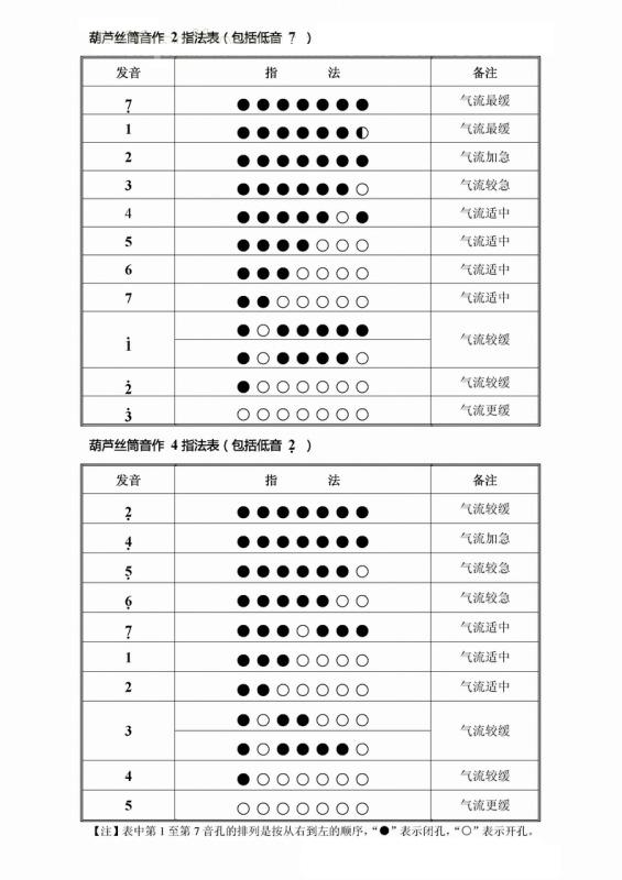 葫芦丝巴乌指法表