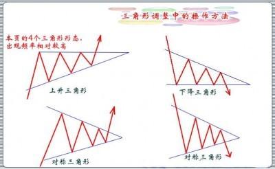上升三角形