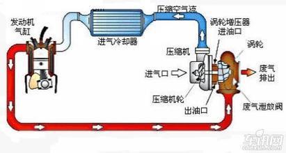 涡轮增压工作原理图,红色为高温废气,蓝色为新鲜空气.